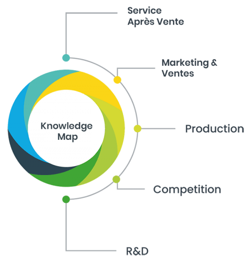 Knowledge Map